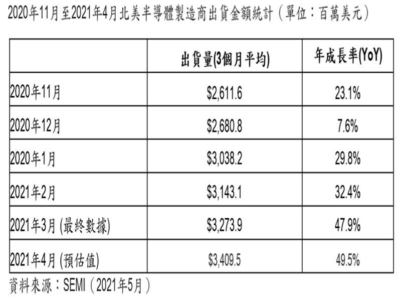 SEMI:2021年4月北美半導體設備出貨為34.1億美元 年增49.5% 連5月成長。(SEMI提供)