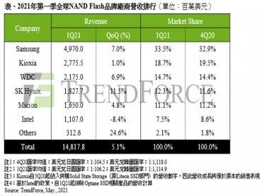 TrendForce:筆電與智慧型手機需求優於預期 2021年第一季NAND Flash總營收季增5.1%