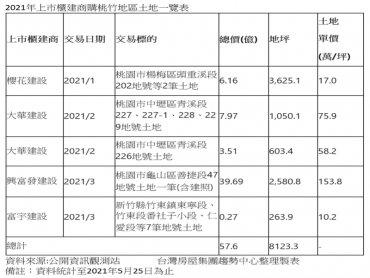 桃竹建設吸金!四大建商前5月已砸57.6億元插旗