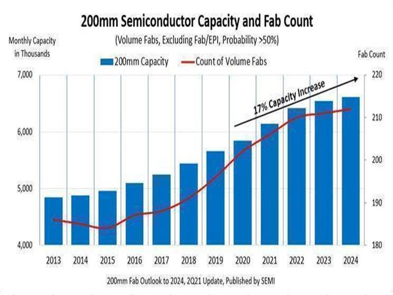 SEMI:需求攀升及晶片短缺推升全球8吋晶圓產能 有望創下每月660萬片歷史新紀錄。(SEMI提供)