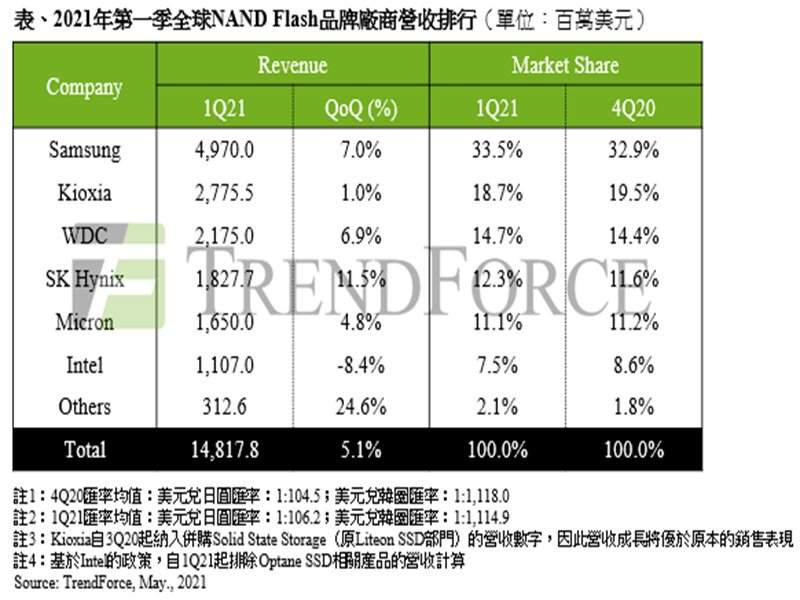 TrendForce:筆電與智慧型手機需求優於預期 2021年第一季NAND Flash總營收季增5.1%。(TrendForce提供)