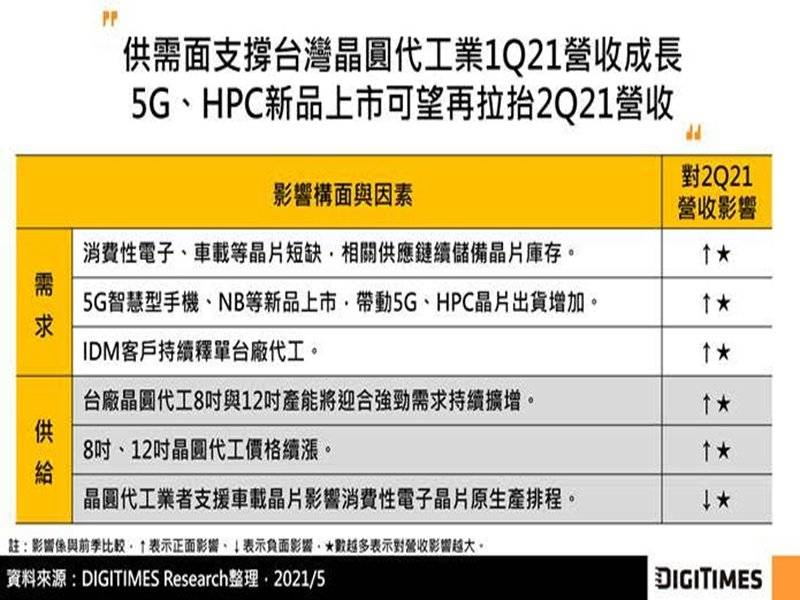 DIGITIMES Research:供應鏈備庫存與新晶片上市帶動 Q2台灣晶圓代工業營收估季增2%。(DIGITIMES Research提供)