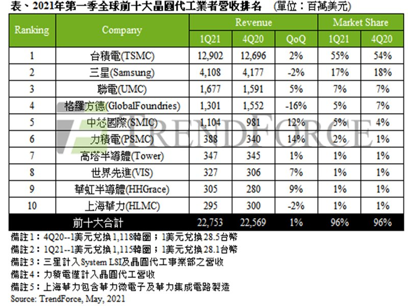 TrendForce:半導體產能供不應求帶動價格走揚 Q1前十大晶圓代工業者產值再創單季新高 估Q2再增1-3%。(TrendForce提供)