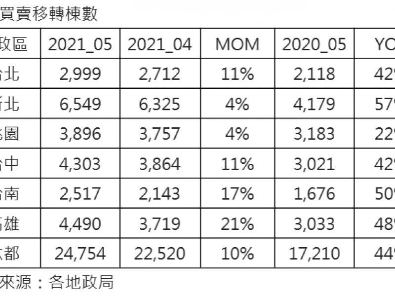 5月移轉尚未反映疫情干擾 六都移轉年增44%。(廠商提供)