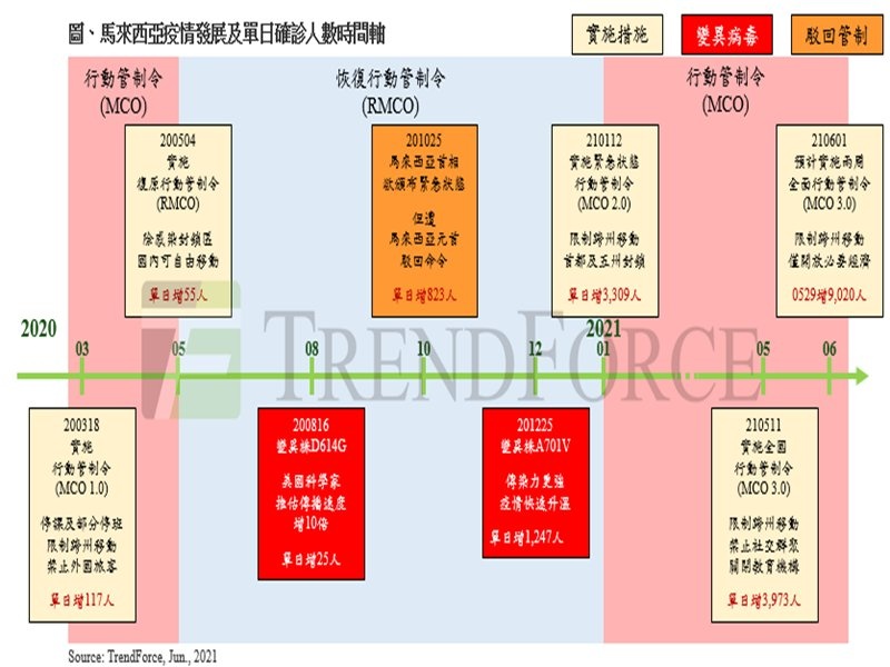 TrendForce:封測及被動元件生產重鎮 馬來西亞全面行動管制排除半導體業者。(TrendForce提供)