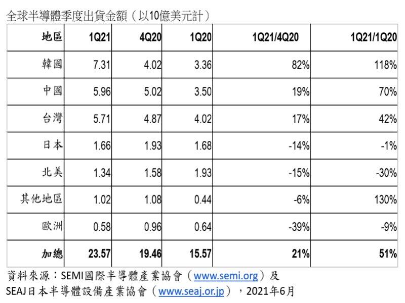 SEMI:2021年首季全球半導體設備出貨較去年同期大增51%。(SEMI提供)