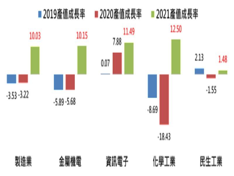 工研院IEKCQM:2021年製造業產值預估20.92兆元 年增10.03%。(工研院提供)