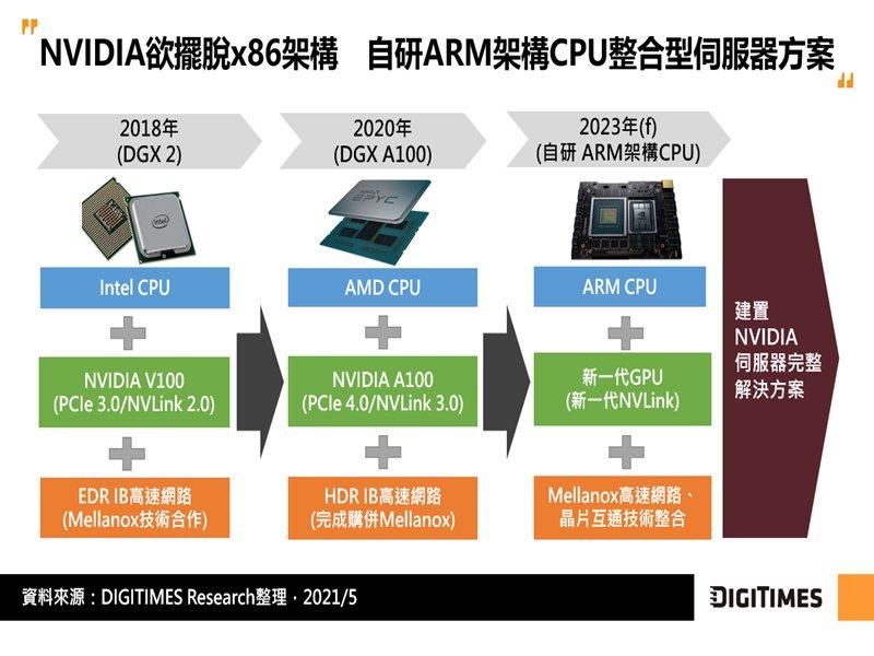 DIGITIMES Research:NVIDIA投入自研ARM架構CPU 估ARM架構於整體伺服器CPU市佔可望漸往1成邁進。(DIGITIMES Research提供)