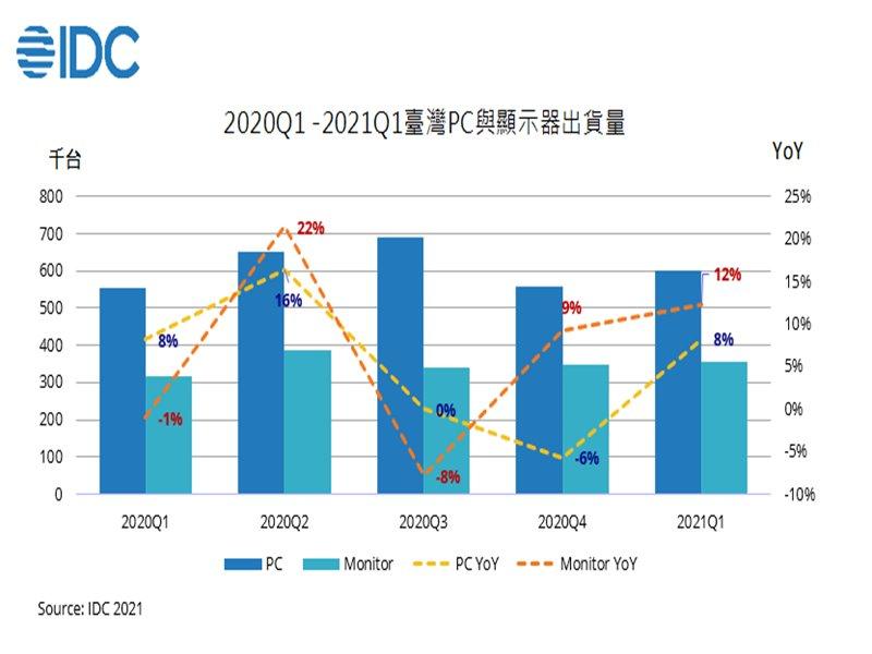 IDC:疫情延燒持續挹注PC裝置需求 上游供應鏈缺料為影響出貨關鍵。(IDC提供)