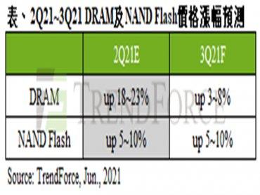 TrendForce:原廠庫存低水位 支撐第三季記憶體價格續漲