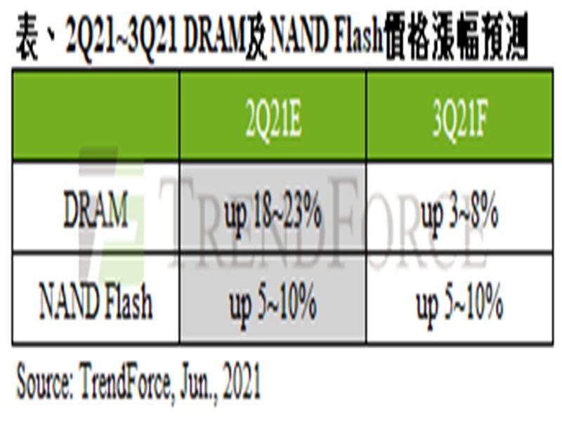 TrendForce:原廠庫存低水位 支撐第三季記憶體價格續漲。(TrendForce提供)