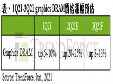 TrendForce:第三季Graphics DRAM合約市場供給仍吃緊 預估價格續漲8~13%