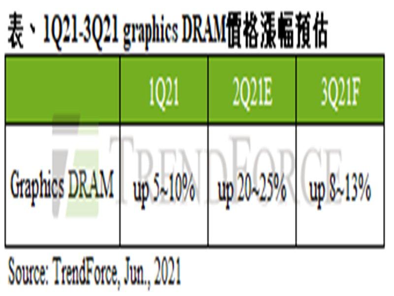 TrendForce:第三季Graphics DRAM合約市場供給仍吃緊 預估價格續漲8~13% 。(TrendForce提供)