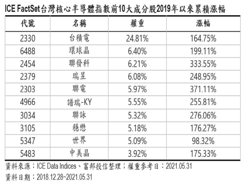 富邦台灣半導體ETF 6月10日掛牌上市。(廠商提供)