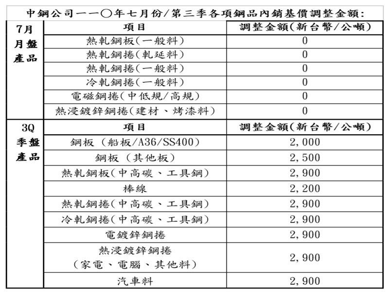 中鋼最新盤價出爐 7月內銷月盤價持平 Q3季盤價調漲4.1%。(中鋼提供)