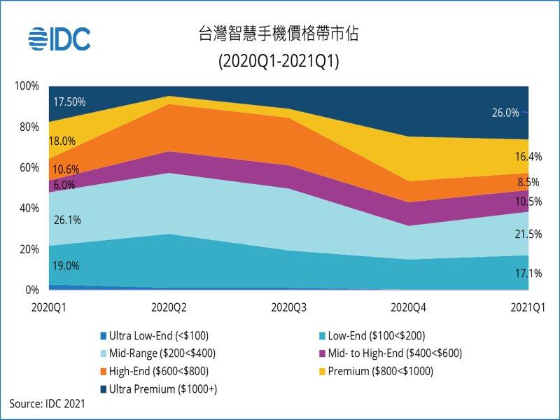 IDC:蘋果及中高階5G手機助攻 台灣Q1智慧型手機市場總量創5年來首次年增。(IDC提供)