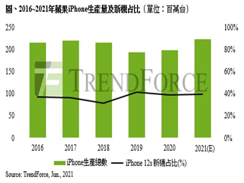 TrendForce:歐美加速疫苗接種解封有望 推升今年iPhone生產總量至2.23億支。(TrendForce提供)