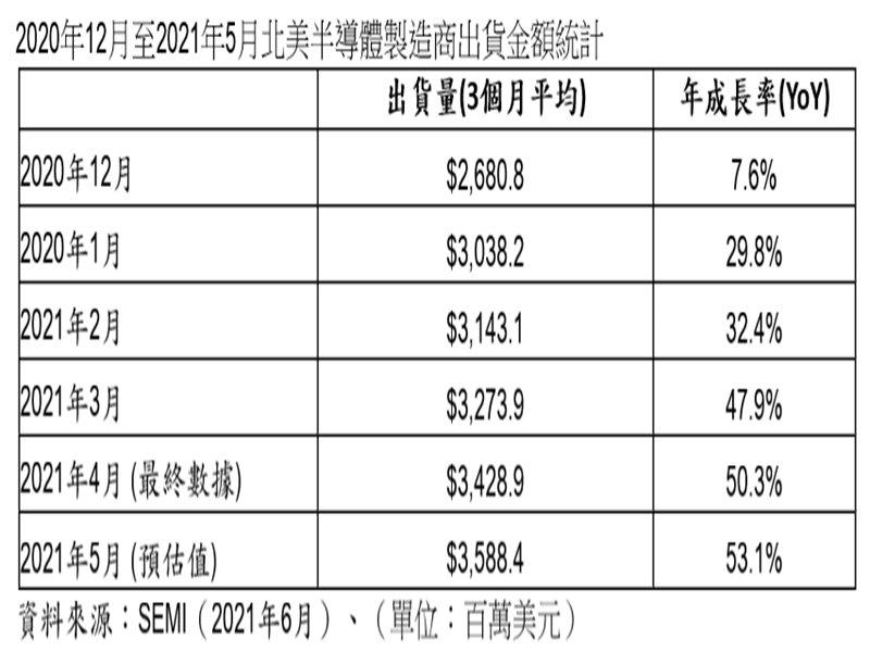 SEMI:2021年5月北美半導體設備出貨為35.9億美元 年增53.1%。(SEMI提供)