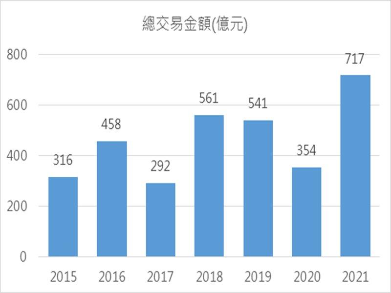 2015年~2021年(1月~6月)商用不動產同期上市櫃交易金額。(廠商提供)