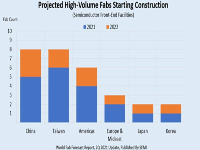 SEMI:新晶圓廠建置可望帶動設備支出大幅增加。(SEMI提供)