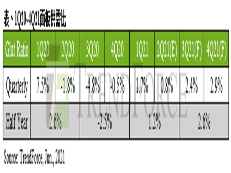 TrendForce:需求高峰已過+新產能開出 2021下半年面板供需比將上升至2.6%。(TrendForce提供)