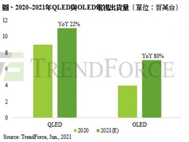 TrendForce:品牌轉攻大尺寸與中高階電視 推升今年QLED、OLED電視出貨創新高