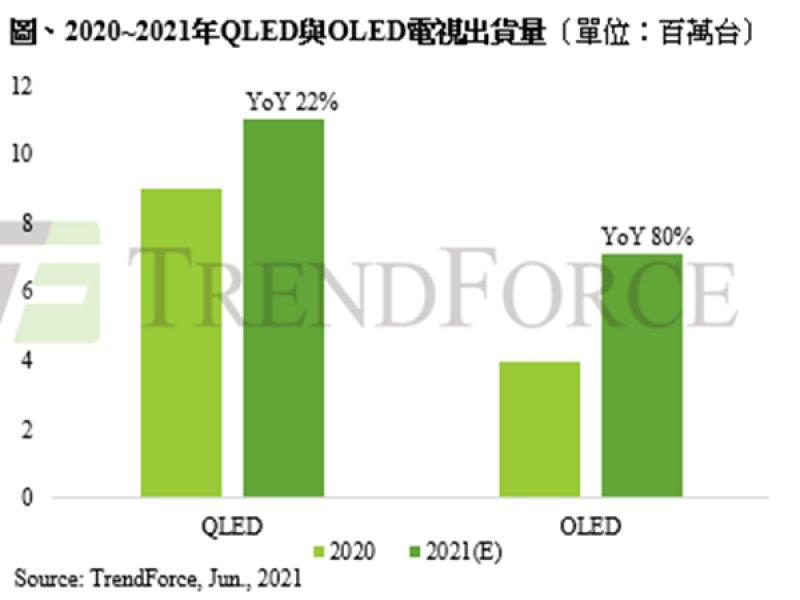 TrendForce:品牌轉攻大尺寸與中高階電視 推升今年QLED、OLED電視出貨創新高。(TrendForce提供)