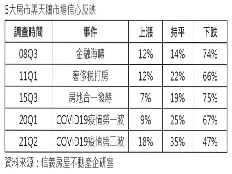 5大房市黑天鵝  金融海嘯與房地合一1.0市場最悲觀。(廠商提供)