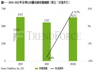 TrendForce:全球LED顯示屏市場回溫 2021年產值有望上升至62.7億美元