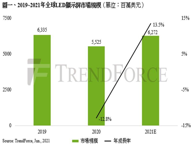 TrendForce:全球LED顯示屏市場回溫 2021年產值有望上升至62.7億美元。(TrendForce提供)