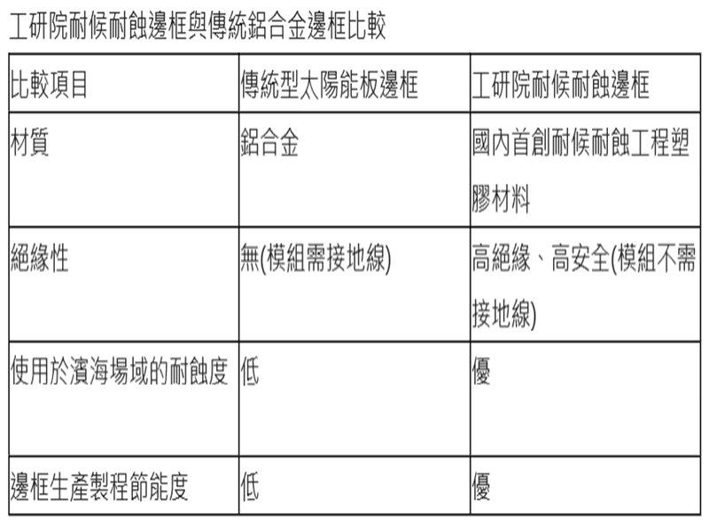 經濟部以創新材料助臺灣綠電產業發展 攜手產業搶攻再生能源新商機。(工研院提供)