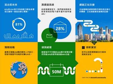 微軟揭示最新亞太資安情勢 台灣為亞太區勒索軟體攻擊五大熱區