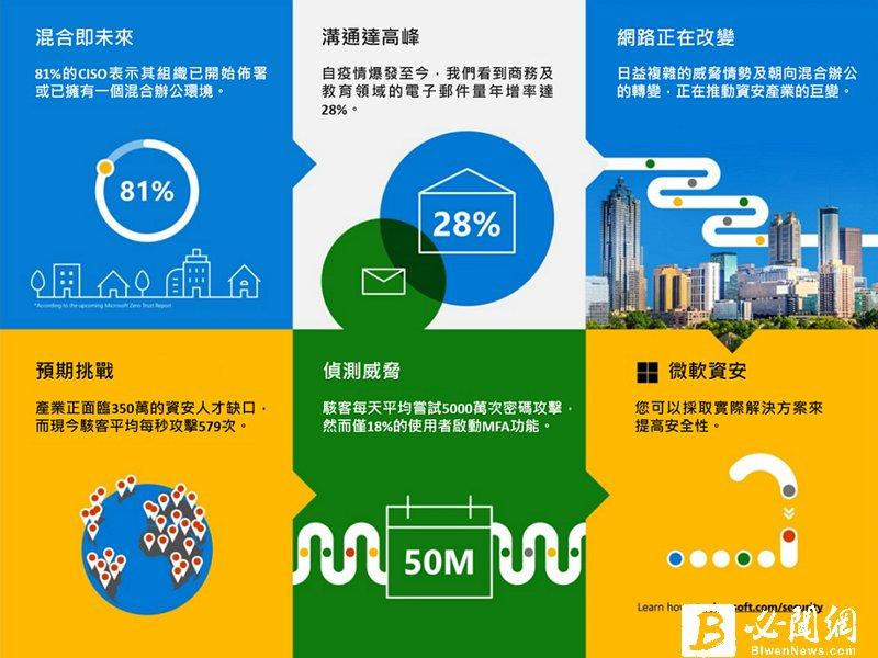 微軟揭示最新亞太資安情勢 台灣為亞太區勒索軟體攻擊五大熱區。(廠商提供)