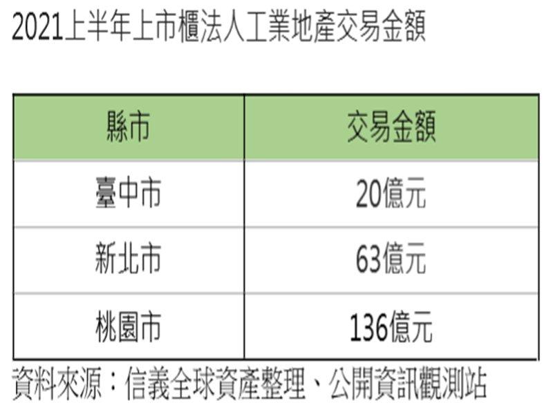 六都新登記工廠家數成長 工業地產動能穩定。(廠商提供)