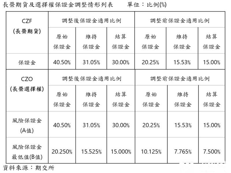 期交所明起調高長榮期貨、長榮選擇權保證金適用比例。(資料照)