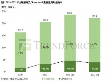 TrendForce:2021年筆電出貨量將以2.36億台突破歷史新高 關鍵產品Chromebook下半年需求開始放緩