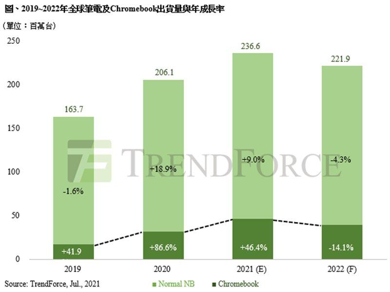 TrendForce:2021年筆電出貨量將以2.36億台突破歷史新高 關鍵產品Chromebook下半年需求開始放緩。(TrendForce提供)