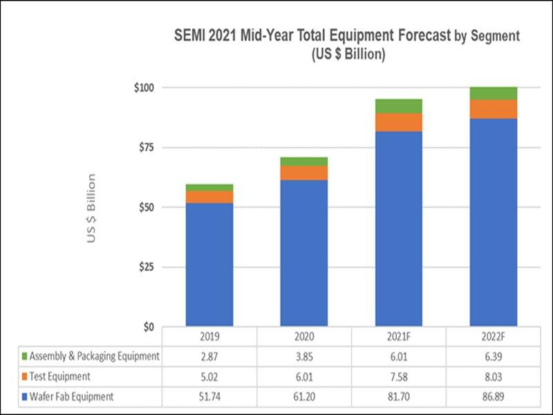 SEMI:半導體設備支出將在2022年達到1000億美元歷史新高。(SEMI提供)