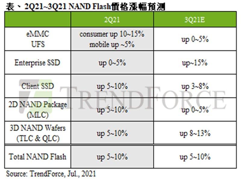 TrendForce:NAND Flash第三季報價續揚 整體合約價再漲5~10%。(TrendForce提供)