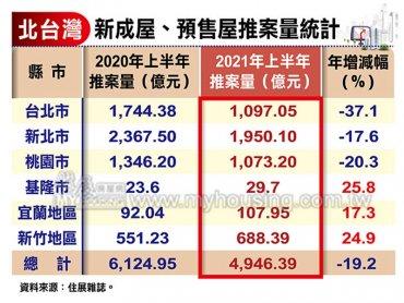 住展雜誌:三大因素影響Q2推案量 但北台灣全年推案量應可守住兆元大關