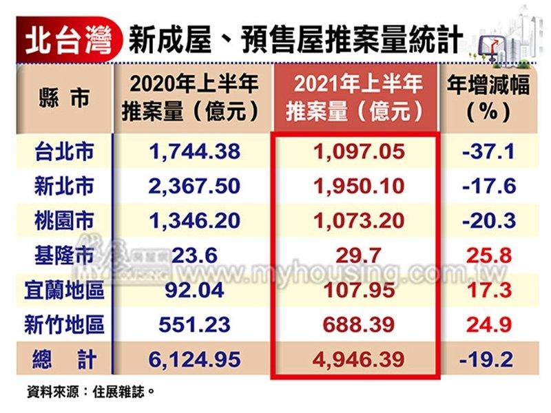 住展雜誌:三大因素影響Q2推案量 但北台灣全年推案量應可守住兆元大關。(住展提供)