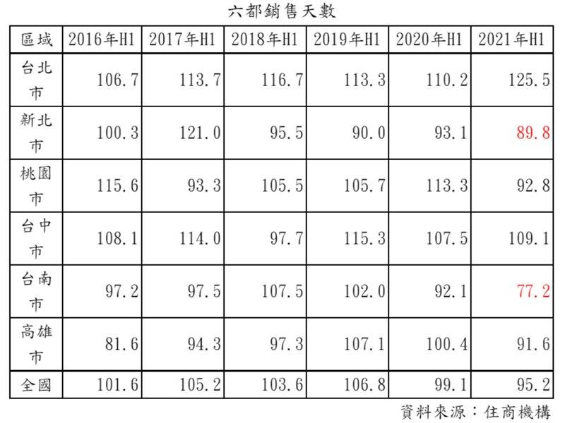 上半年房屋銷售天數創新低 全國平均銷售天數95.2天 台南市平均僅77.2天。(廠商提供)