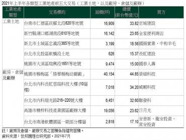 CBRE世邦魏理仕發佈《2021年上半年台灣工業地產市場報告》剛性需求工業地產交易旺 全年動能續看俏