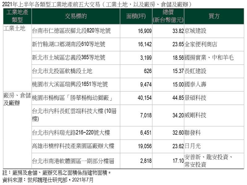 CBRE世邦魏理仕發佈《2021年上半年台灣工業地產市場報告》剛性需求工業地產交易旺 全年動能續看俏。(廠商提供)