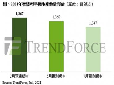 TrendForce:東南亞疫情升溫 持續衝擊下半年全球智慧型手機生產規模