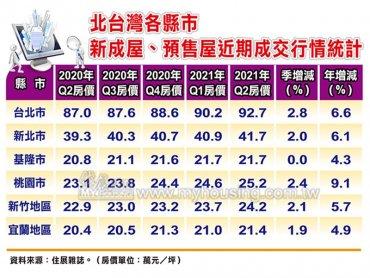 住展雜誌:建商反應成本壓力強 Q2北台灣大多數縣市新成屋、預售屋成交價漲勢全面啟動