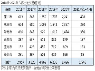 六都土地交易規模 五年成長185%