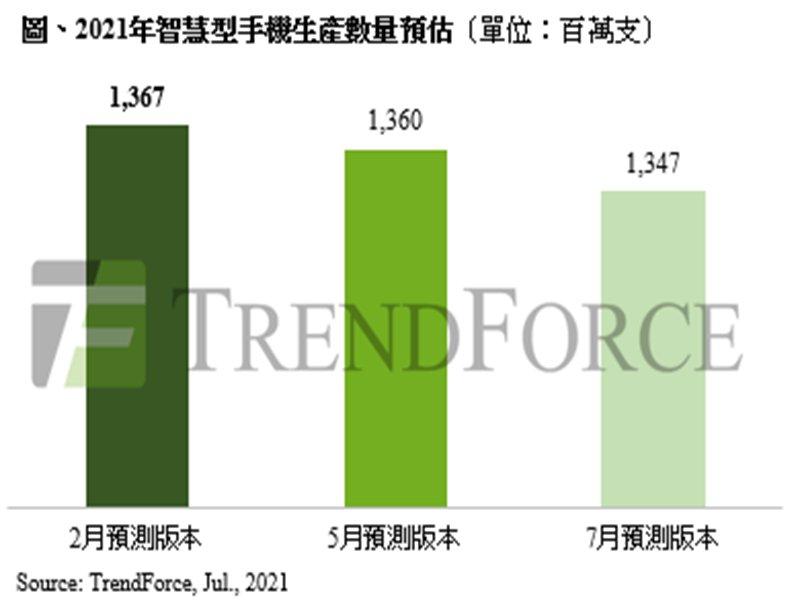 TrendForce:東南亞疫情升溫 持續衝擊下半年全球智慧型手機生產規模。(TrendForce提供)