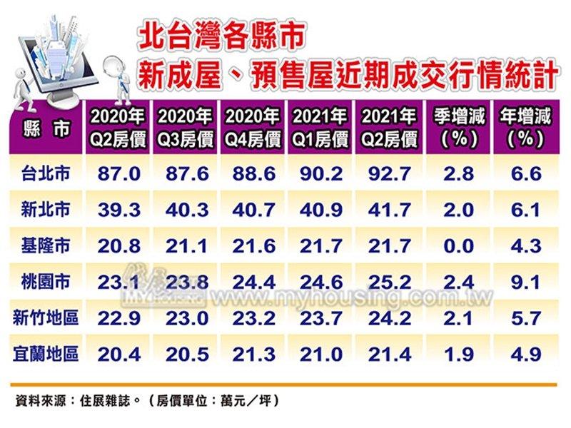 住展雜誌:建商反應成本壓力強 Q2北台灣大多數縣市新成屋、預售屋成交價漲勢全面啟動。(住展提供)