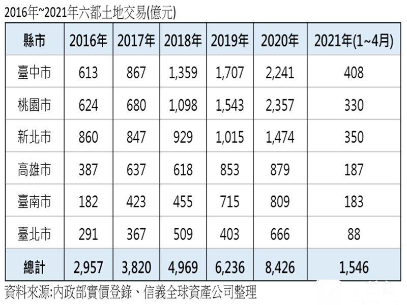 六都土地交易規模 五年成長185%。(資料照)